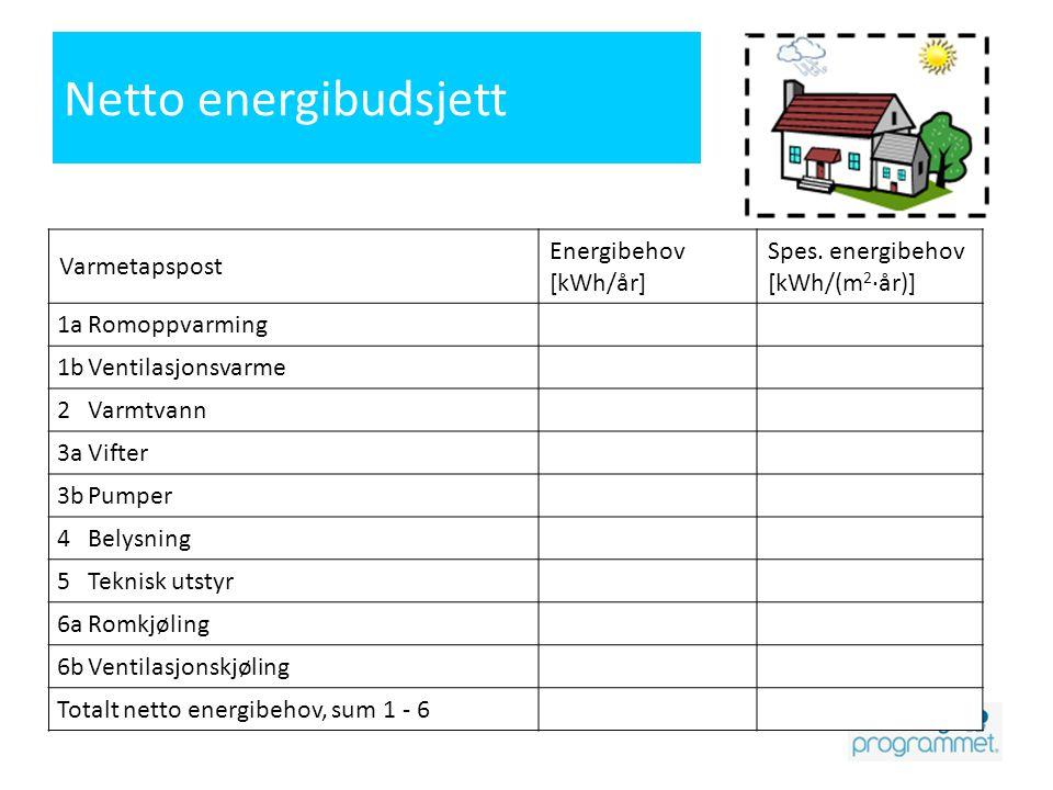 Netto energibudsjett Varmetapspost Energibehov [kWh/år]
